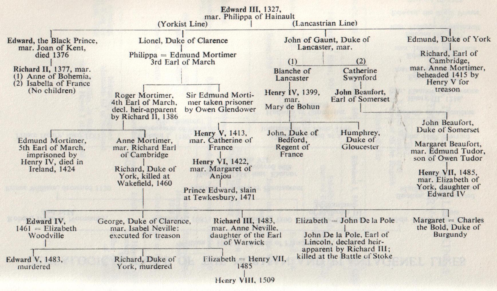 Richard III and the Legitimacy of the Queen | Rex Factor