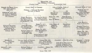 The family tree of Edward III and the intricacies of the Wars of the Roses