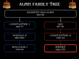 Indulf's Family Tree