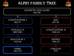 Dubh's family tree
