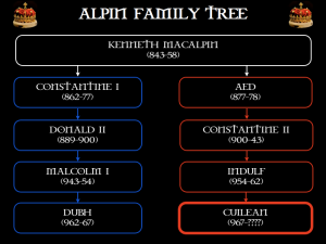 Cuilean's family tree