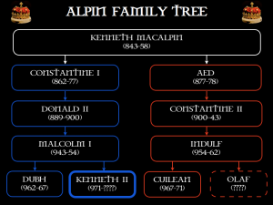Kenneth II's family tree