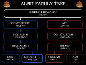 Kenneth II's family tree
