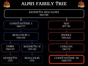 Constantine III's family tree