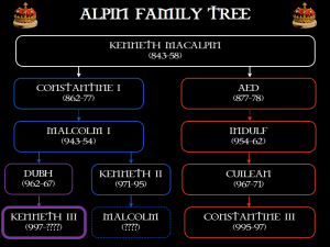 Kenneth III's family tree