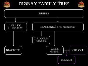 The Moray family tree