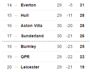 Leicester looked down and out with 9 games to go