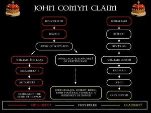 John Comyn's royal descent