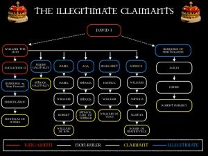 The illegitimate claimants of the Scottish throne